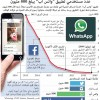 عدد مستخدمي واتس اب يصل الى 800 مليون شخص